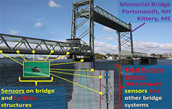 picture showing sensor locations on memorial bridge