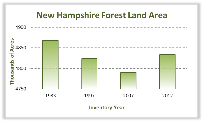 New Hampshire Forest Statistics | Reports | NH Division of