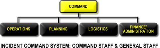 National Incident Management System FAQs, Homeland Security
